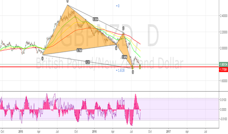 GBPNZD: big picture plan