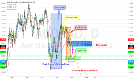 AUDCAD: Australina Dollar/Canadian Dollar in downtrend but.....