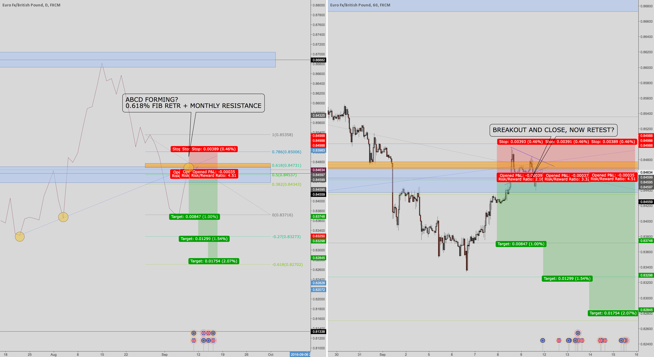EURGBP FROM LONG TO SHORT