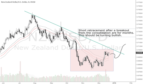 NZDUSD: NZD/USD Insights