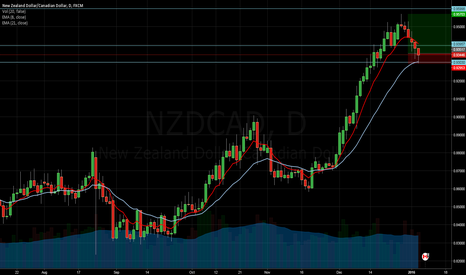 NZDCAD: NZDCAD - Long on Daily Chart
