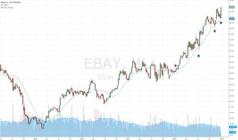 EBAY: Simple Long Term Trading