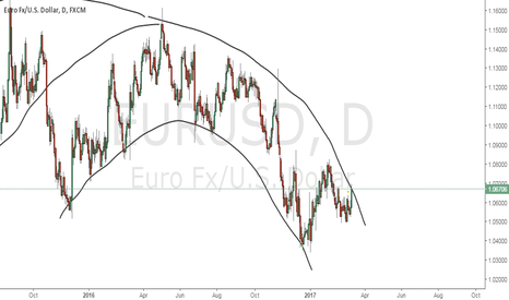 EURUSD: here is what possibly happening