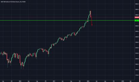 SPX500: S&P500 verso 2700...poi verso 2600?