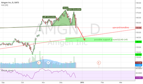 AMGN: AMGN Uptrend Reversal, Head and Shoulders, Daily