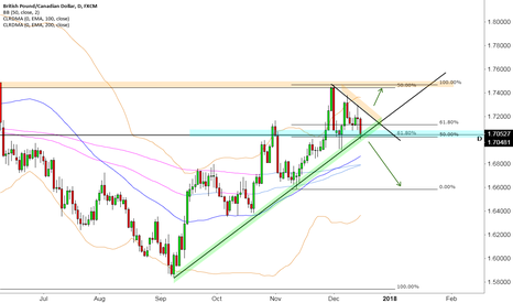 GBPCAD: GCAD Breakout Potential