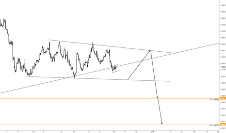 EURGBP: EURGBP correcting before heading south