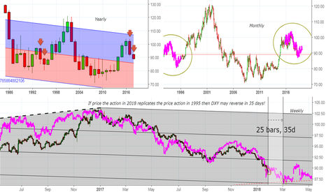 DXY: History is the best predictor of the future - DXY 1995