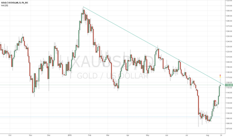 XAUUSD: Time TO short the Gold