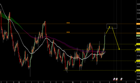 XAUUSD: may up  to 1300-1303