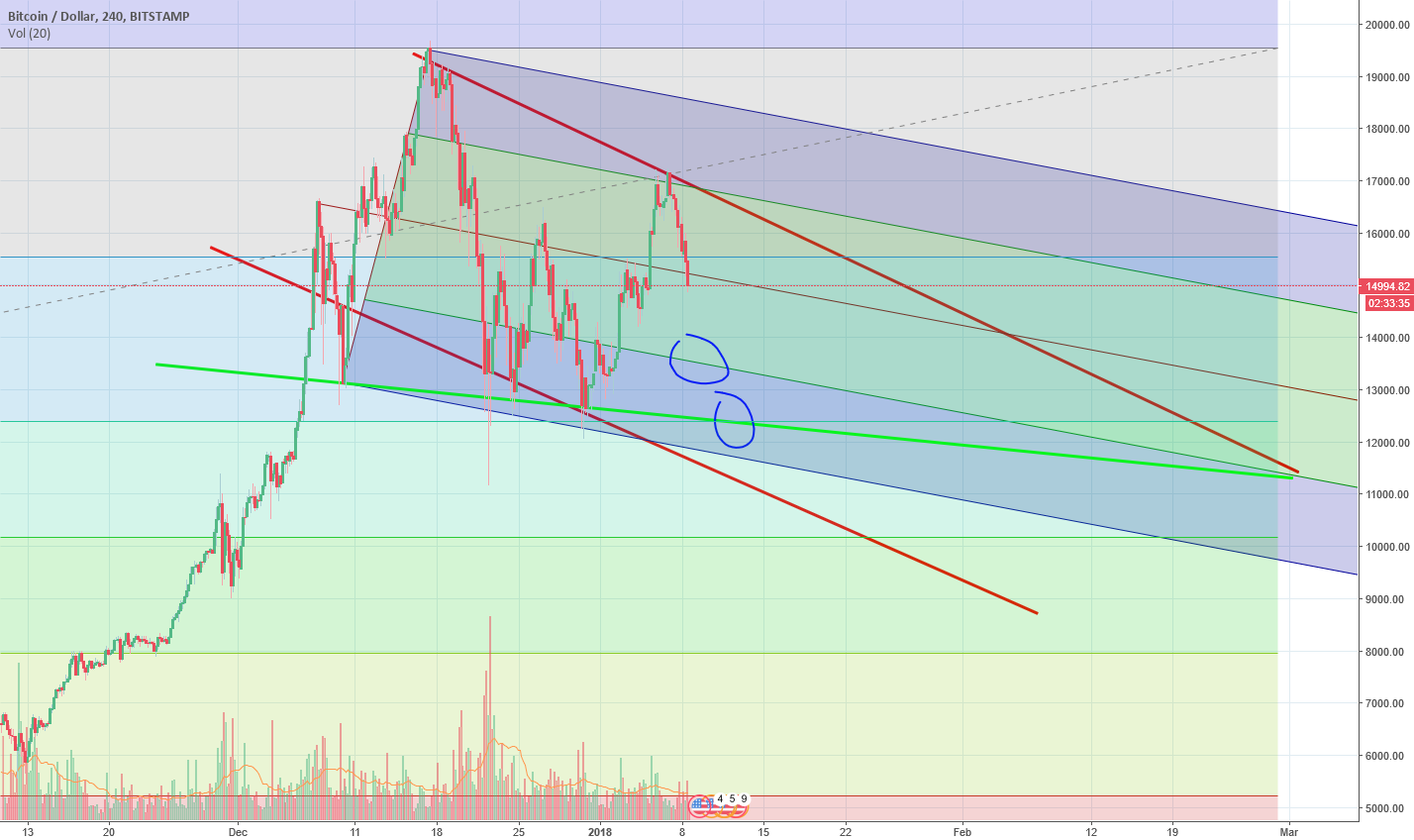 BTC/USD bearish short term