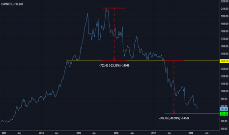 LUPIN: Can LUPIN fall till 700 before it bounces back? (just a view)