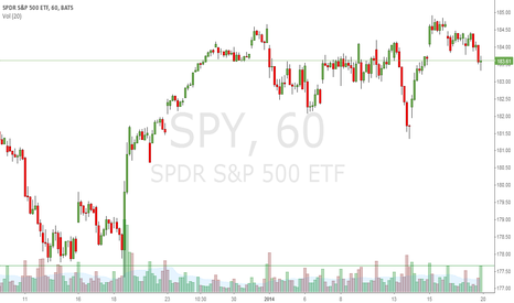 SPY: SPY Time to pull back