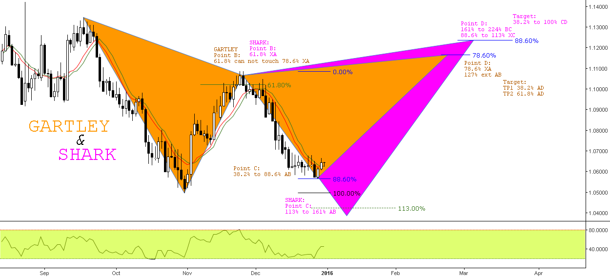 Eventual Harmonics // Gartley vs Shark // IF=THEN ®