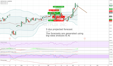 NFLX: Algorithmic short-term forecast for 10:th Oct
