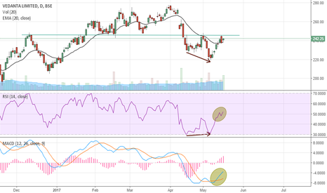 VEDL: Vedanta Ltd. LONG (Trading Oppurtunity)