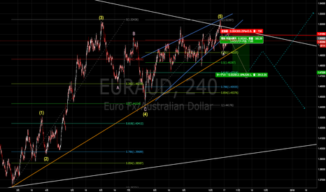 EURAUD: ユーロ豪ドルアップデート 短期調整狙い [2017-10-23 月 17:30]