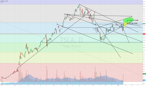TSLA: $TSLA volatility
