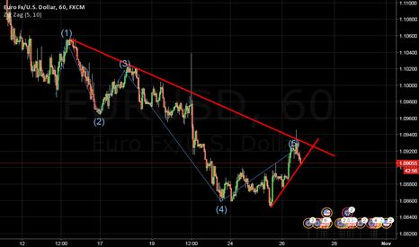 EURUSD: Sell the breakout