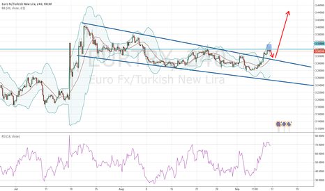 EURTRY: EURTRY looking for retest and than continuation of rally