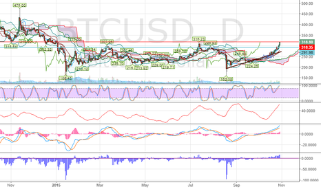 BTCUSD: Highest high of the year get in