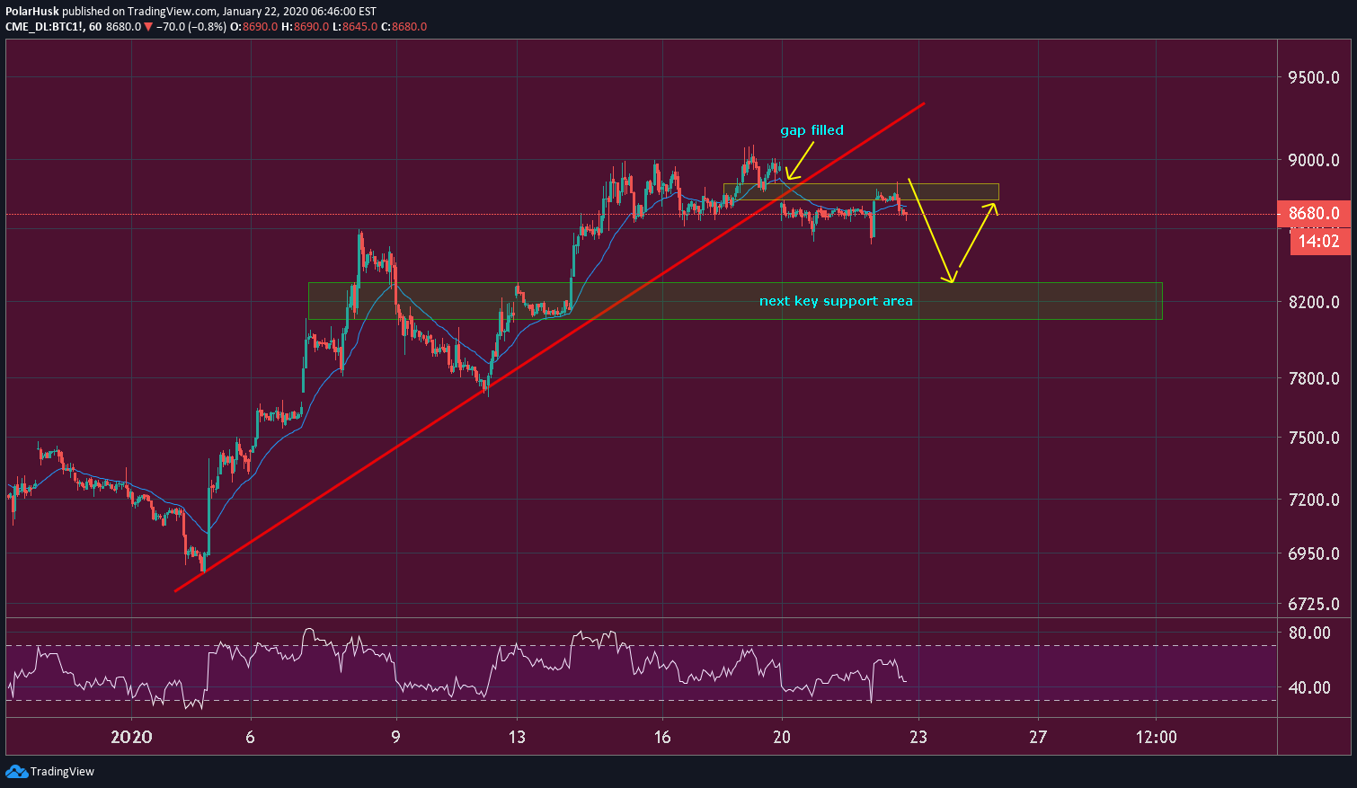 cme futures bitcoin chart tradingview