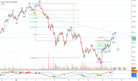 BTCUSD: BTCUSD Upcoming to $9,200+/- and then have correction