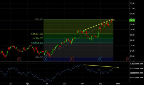 BAC: BAC (Bank Of Amereica) - Divergência de Baixa OBV