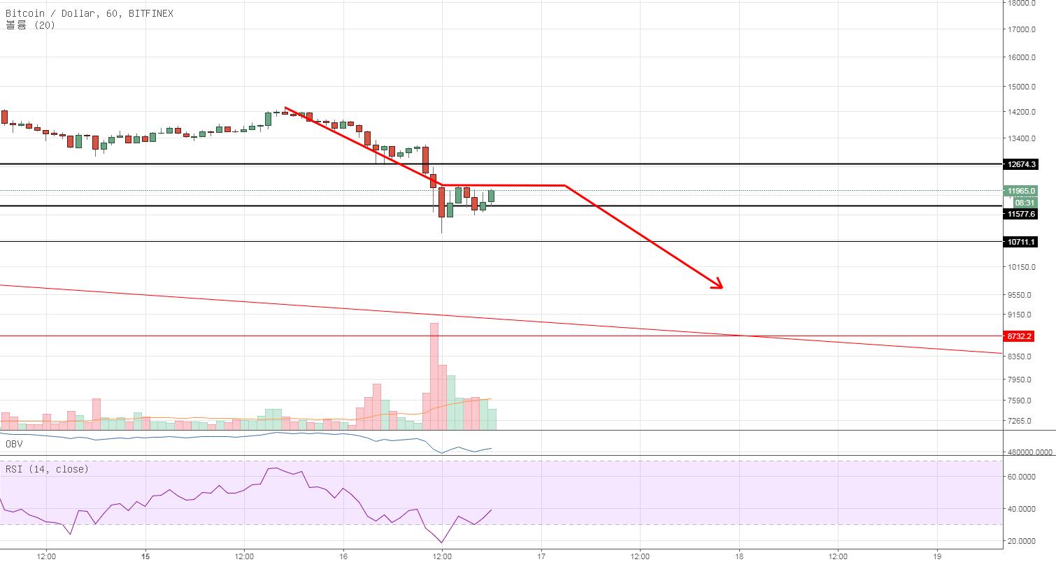 BTC/USD bearish measured move down