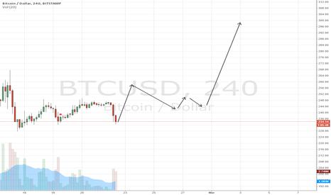 BTCUSD: BTCUSD - BULLISH - Up Move Coming to 300.