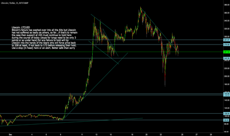 LTCUSD: Litecoin: LTCUSD  Use a stop here to protect longs
