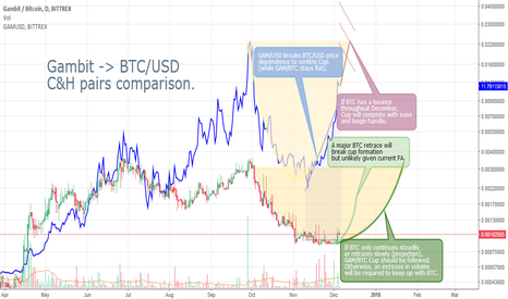 GAMBTC: Multi-pair Cup and Handle comparison of GAM/USD and GAM/BTC.