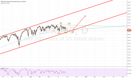 SPX500: Triangle in the SPX?