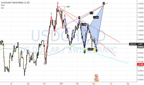 USDCHF: USDCHF Bullish Outlook D1