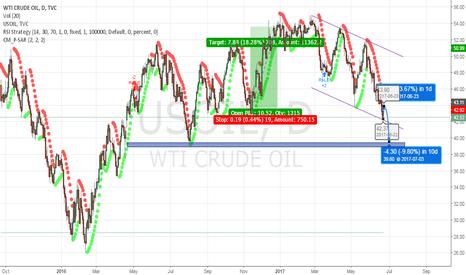USOIL: Technical rebound and short USOIL