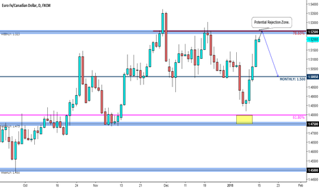 EURCAD: EUR/CAD - Market Update - Will the 90 Day consolidation end this