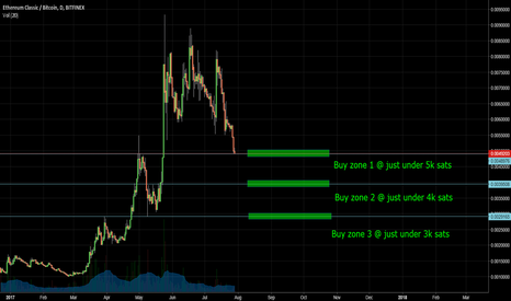 ETCBTC: ETC ETCBTC Buy zones