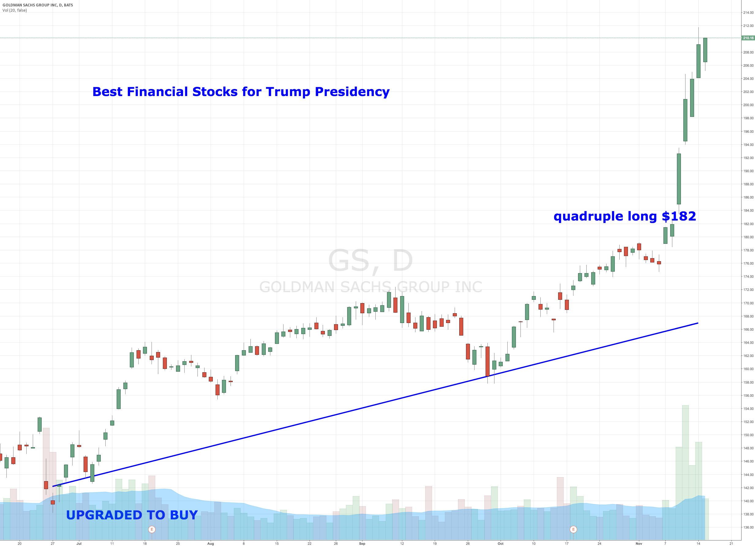 Best Financial Stocks for Trump Presidency