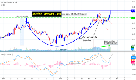 GAIL: Gail : Cup and handle (Long term investment)