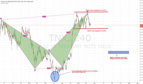 TNX: 10 YR Treasury (TNX)