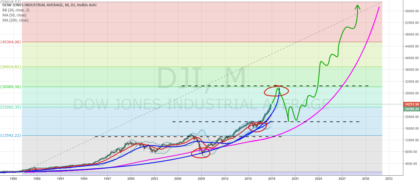 DJI - but there's always a bright side right?