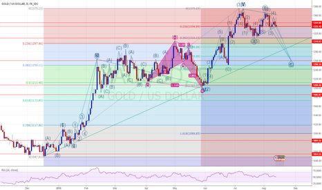 XAUUSD: Loading the Cannon - Gold Positioning for Major Rally
