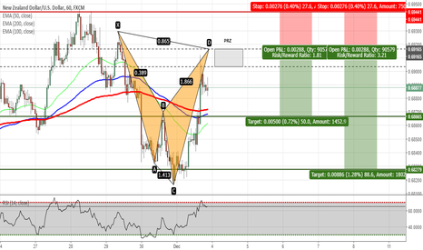 NZDUSD: NZDUSD - Shark Pattern on H1 Chart