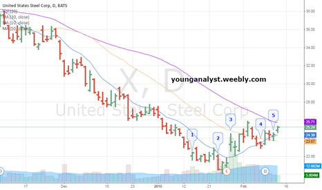 X: United States Steel seems strong