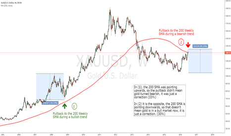 XAUUSD: GOLD pullback to the weekly 200 SMA