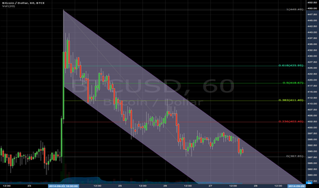 BTCUSD: simple downtrend channel