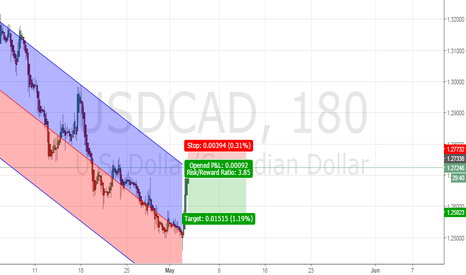 USDCAD: Short at top of channel