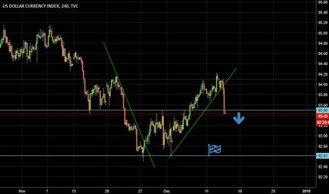DXY: usd index 4H trade idea