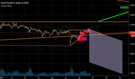 GBPUSD: GBP/USD Plan 10/26/16