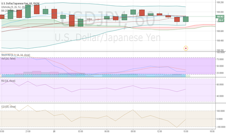 USDJPY: short from 108.92 area to 108.47